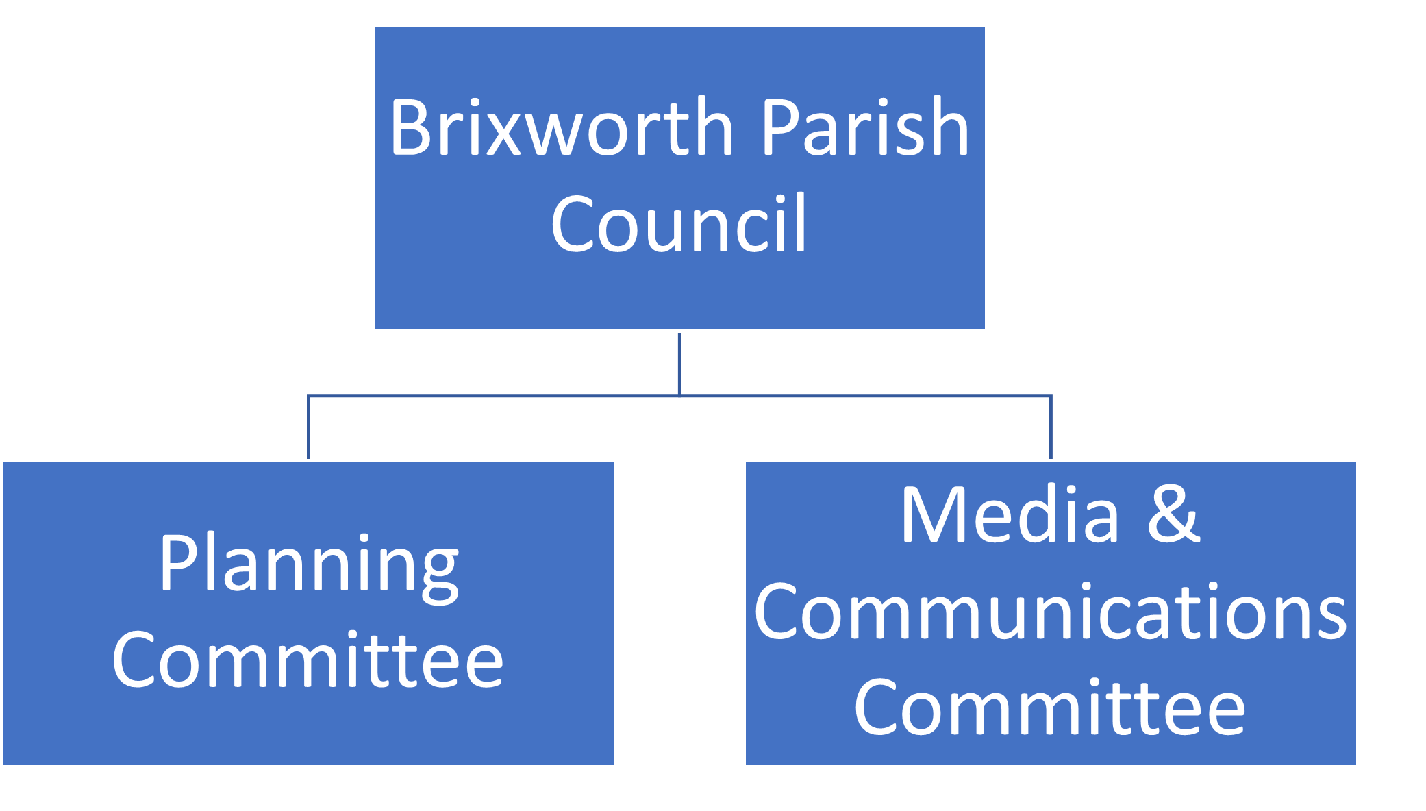 structure of Brixworth Parish Council